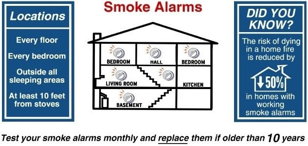 Smoke Alarm Diagrams
