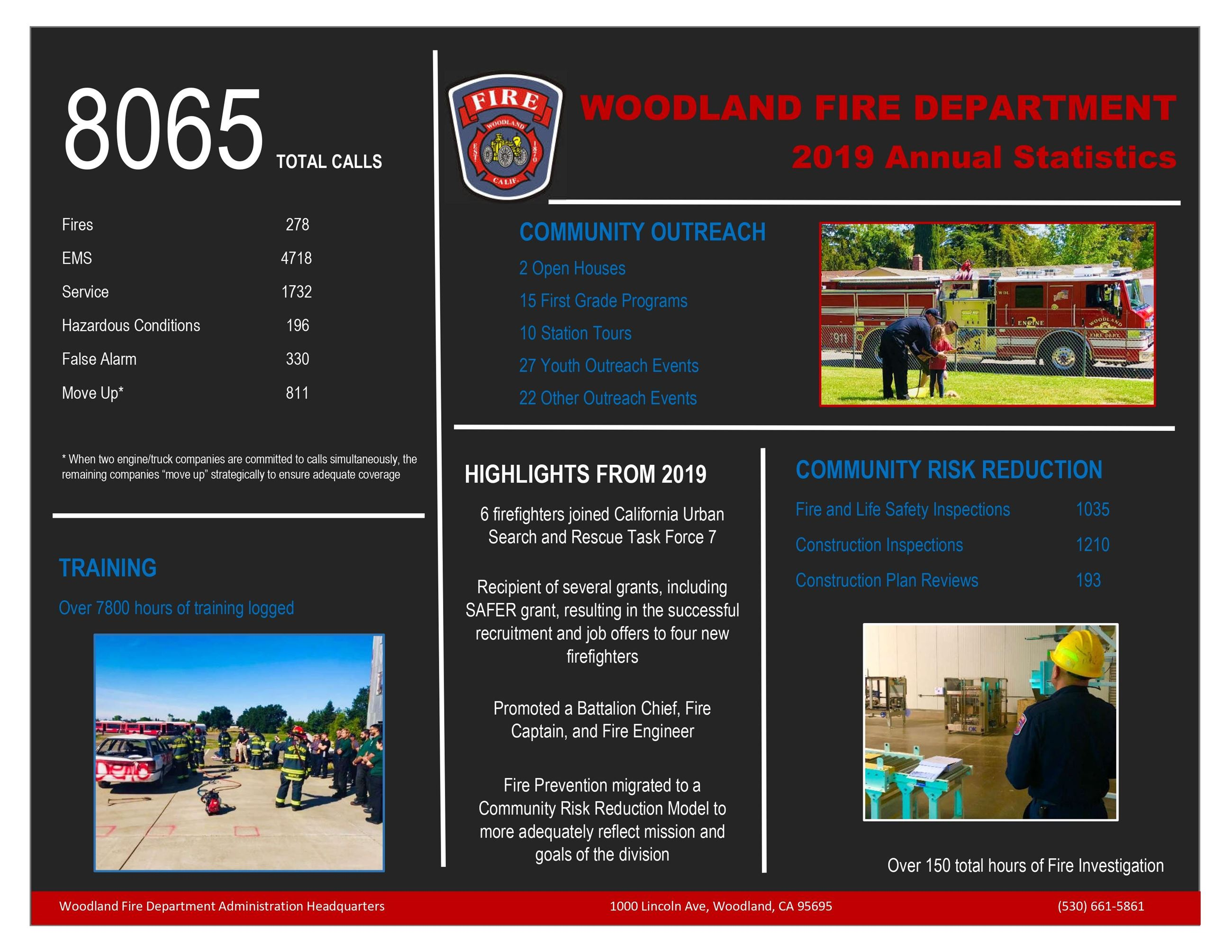 Woodland Fire Department 2019 Annual Report
