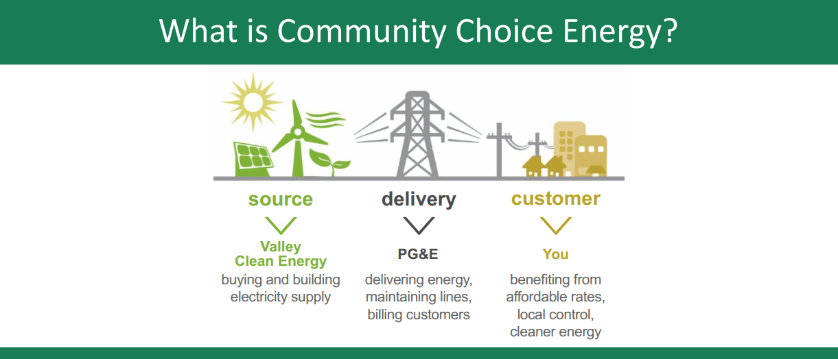 What is Community Choice Energy?