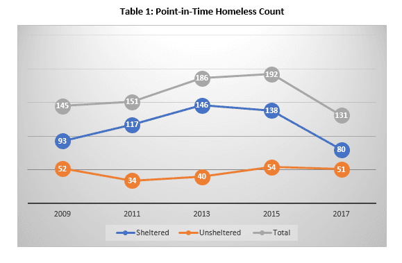 Table 1 Point in time Homeless Count